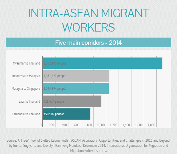 Intra-ASEAN migrant workers
