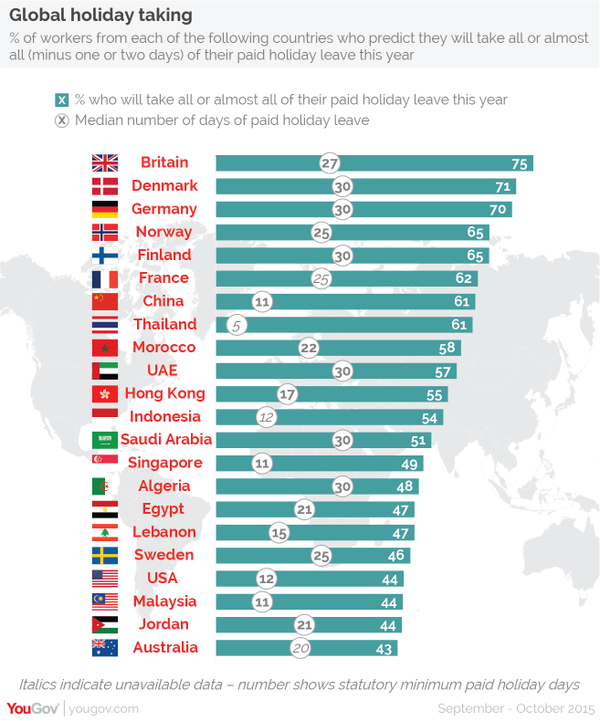 Global Holiday Taking - YouGov