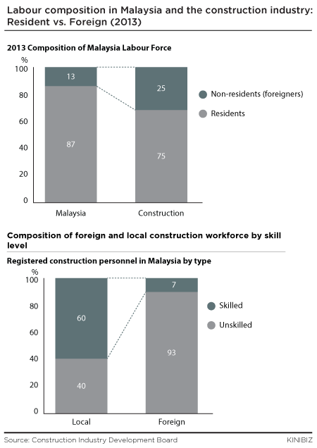 Labour composition in Malaysia and the construction industry resident vs. foreign
