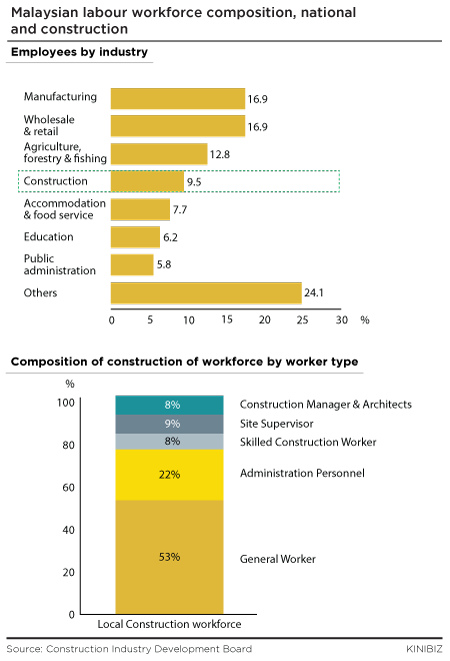 Malaysian labour workforce composition national and construction