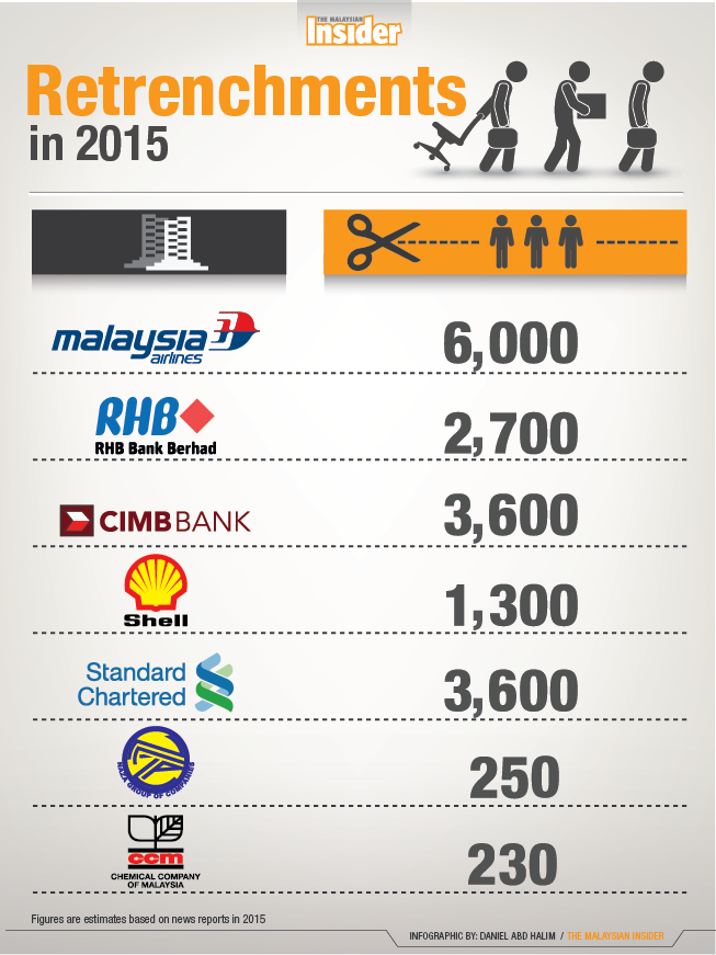 Infographic companies retrenching their workers - 26/12/2015 TMI