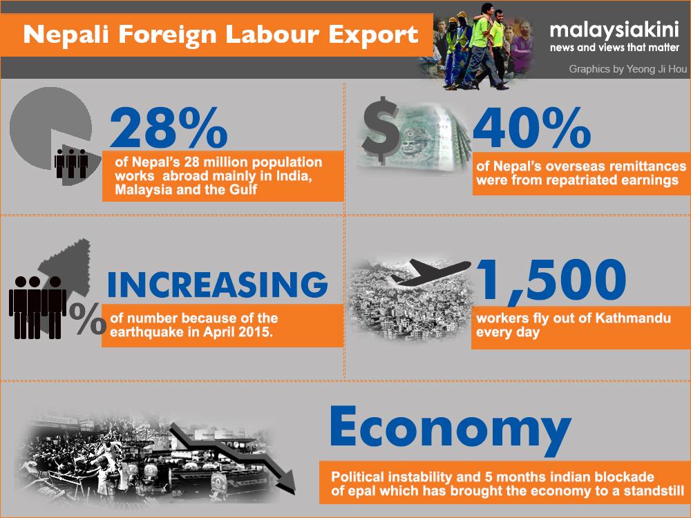 Nepali statistics 3 - Malaysiakini