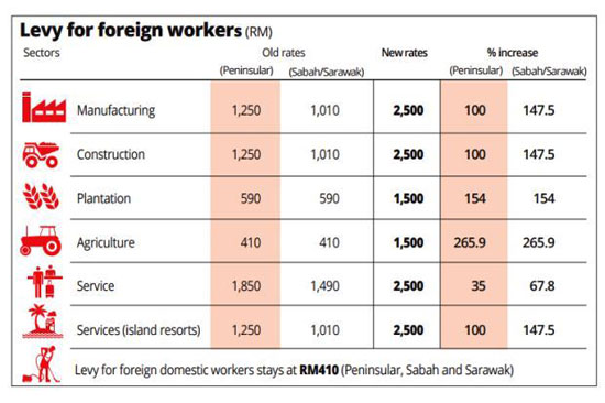 Levy for foreign workers - The Star